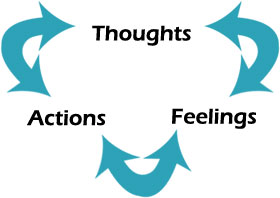 thoughts-feelings-actions